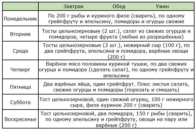 Химическая Диета Меню По Дням.